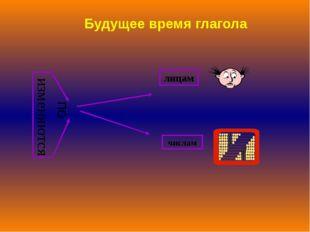 изменяются по лицам числам Будущее время глагола