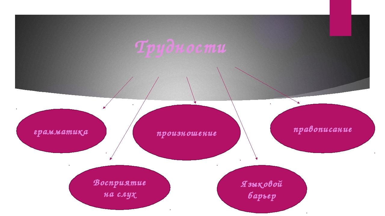 Трудности грамматика Восприятие на слух произношение правописание Языковой ба...