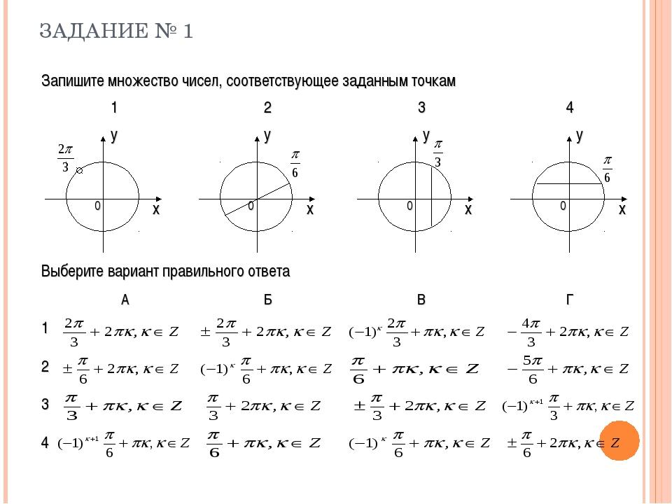 ЗАДАНИЕ № 1 Запишите множество чисел, соответствующее заданным точкам 123...
