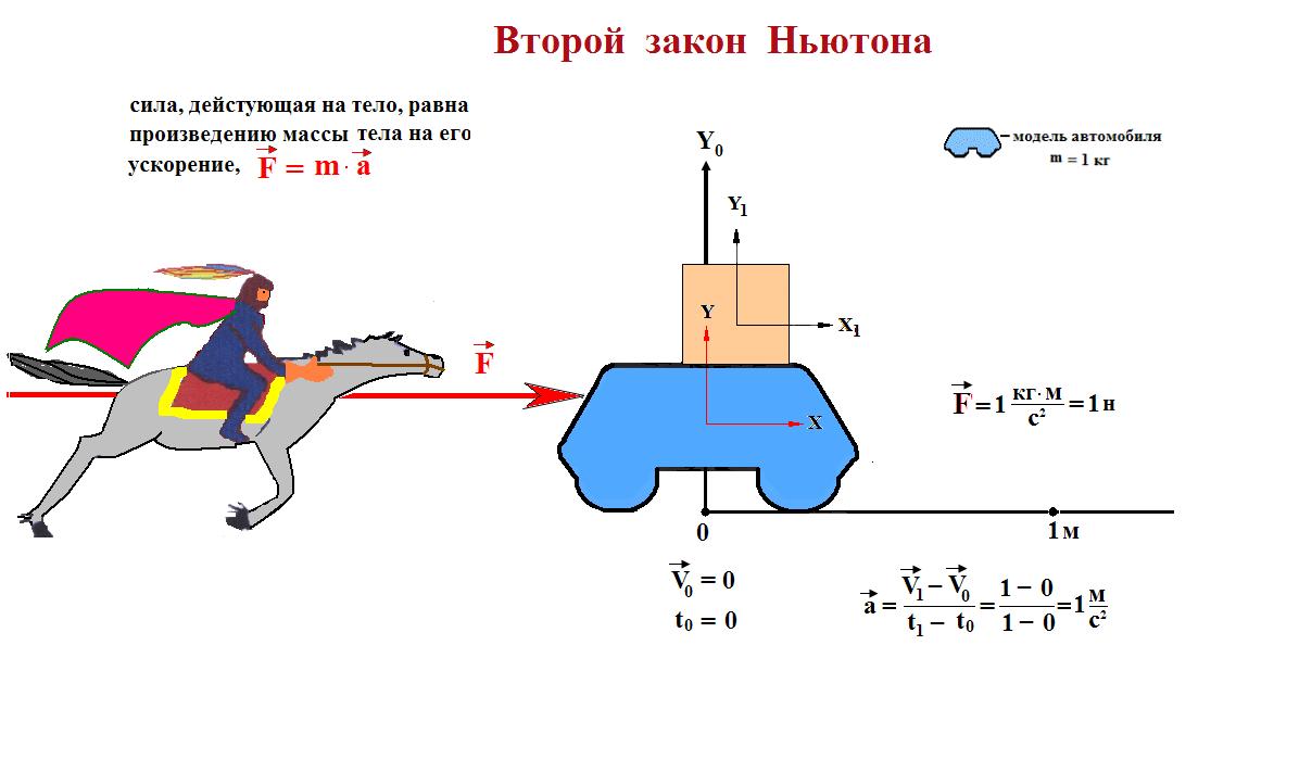 C:\Users\татьяна\Desktop\для Тарасова копилка\№2\закон Ньютона второй.png
