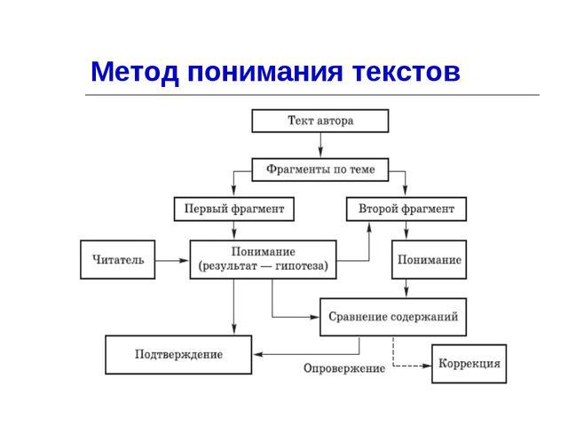 Метод понимания текстов