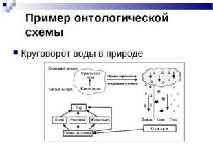Пример онтологической схемы Круговорот воды в природе