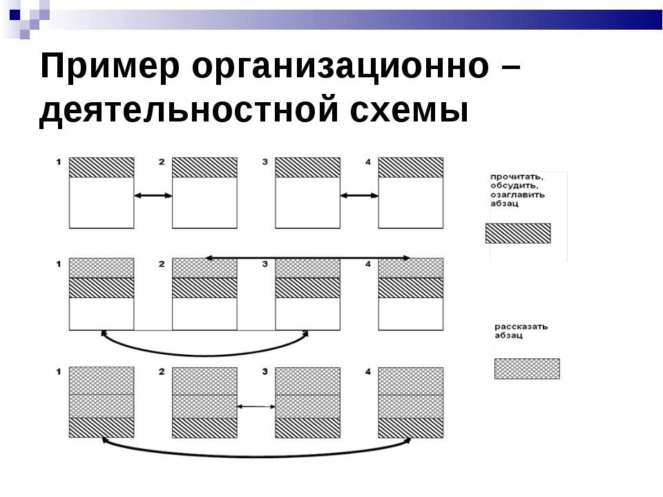 Пример организационно – деятельностной схемы
