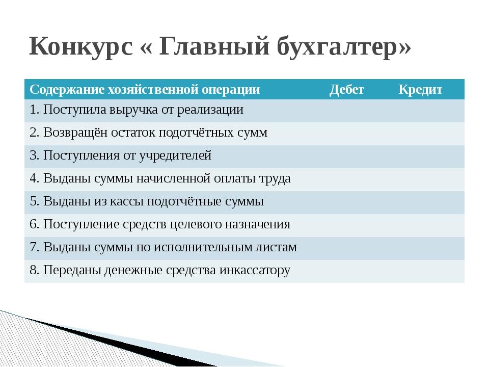 Конкурс « Главный бухгалтер» Содержаниехозяйственной операции Дебет Кредит 1....