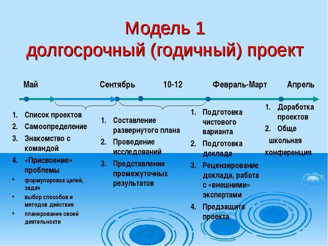 Модель 1 долгосрочный (годичный) проект Список проектов Самоопределение Знако...