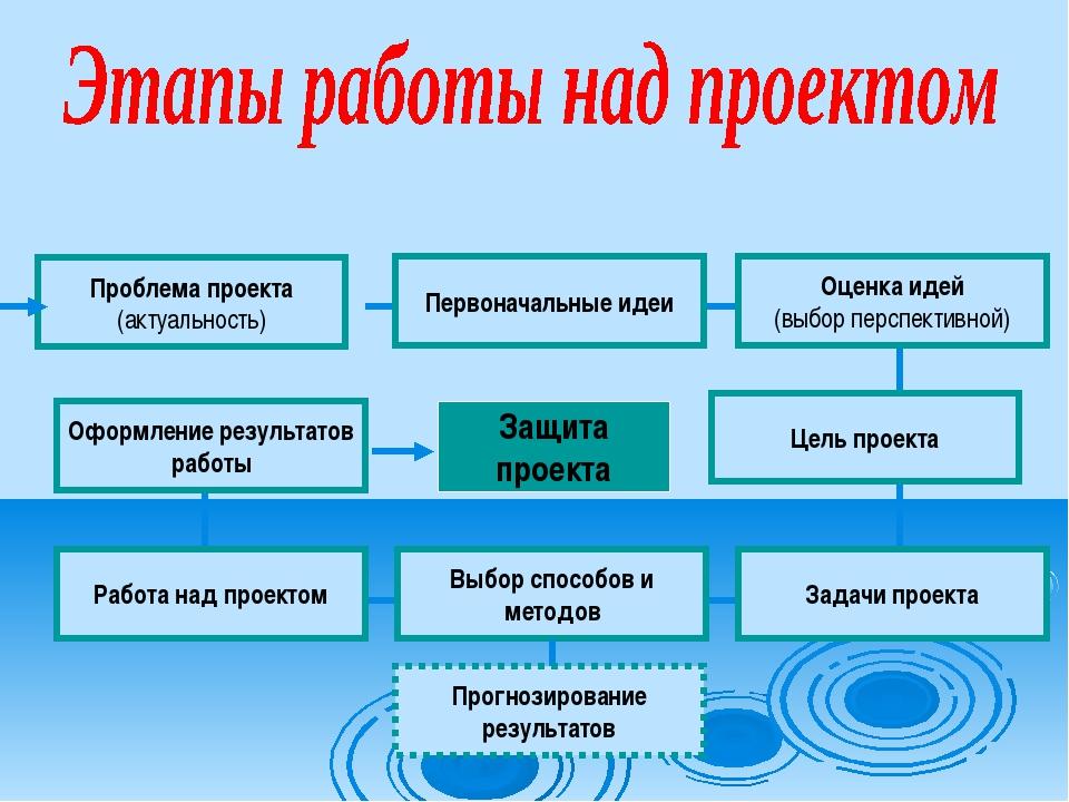 Проблема проекта (актуальность) Первоначальные идеи Оценка идей (выбор перспе...