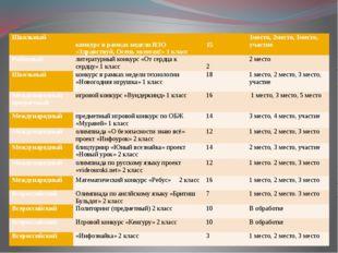 Школьный конкурсв рамках недели ИЗО «Здравствуй, Осень золотая!» 1 класс 15 1