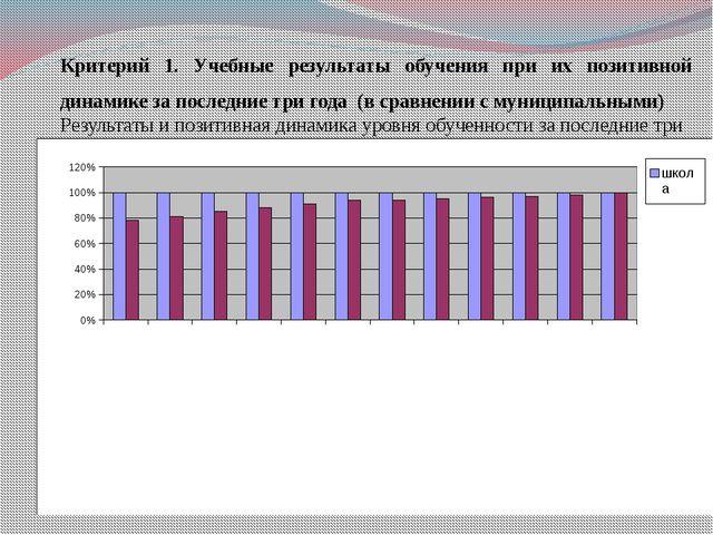 Критерий 1. Учебные результаты обучения при их позитивной динамике за последн...