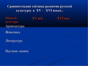 Сравнительная таблица развития русской культуры в XV - XVI веках.. Области ку