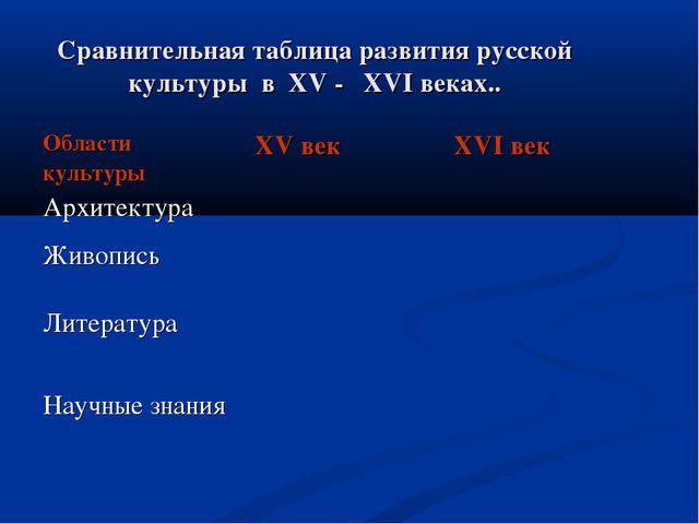 Сравнительная таблица развития русской культуры в XV - XVI веках.. Области ку...