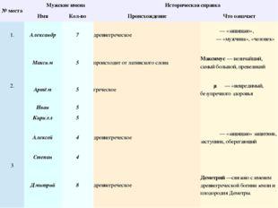 № места Мужские имена Историческая справка Имя Кол-во Происхождение Что озна