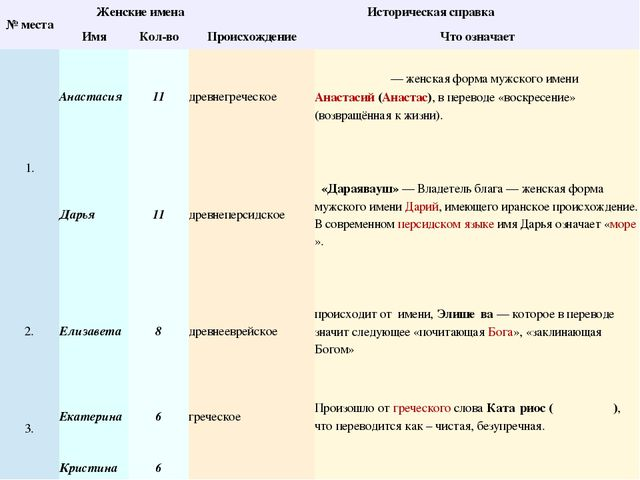 № места Женские имена Историческая справка Имя Кол-во Происхождение Что озна...