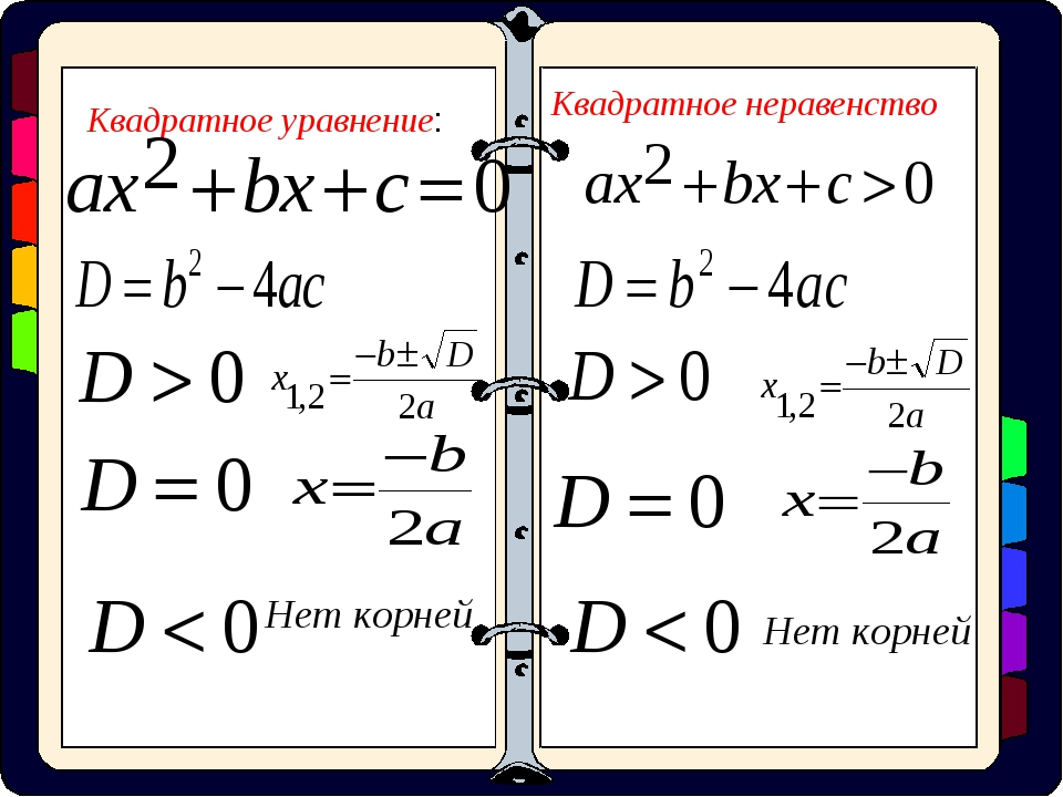 Квадратное уравнение: Квадратное неравенство Нет корней Нет корней