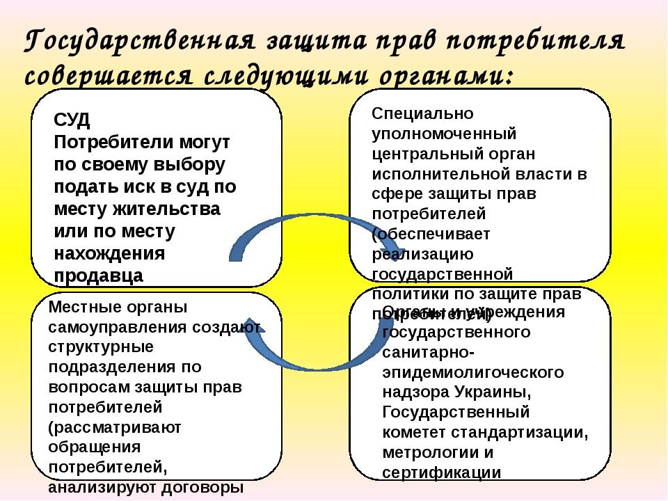 Государственная защита прав потребителя совершается следующими органами: СУД...