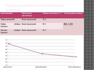 Показатели кислотности кисломолочных продуктов наименование Предельная кислот