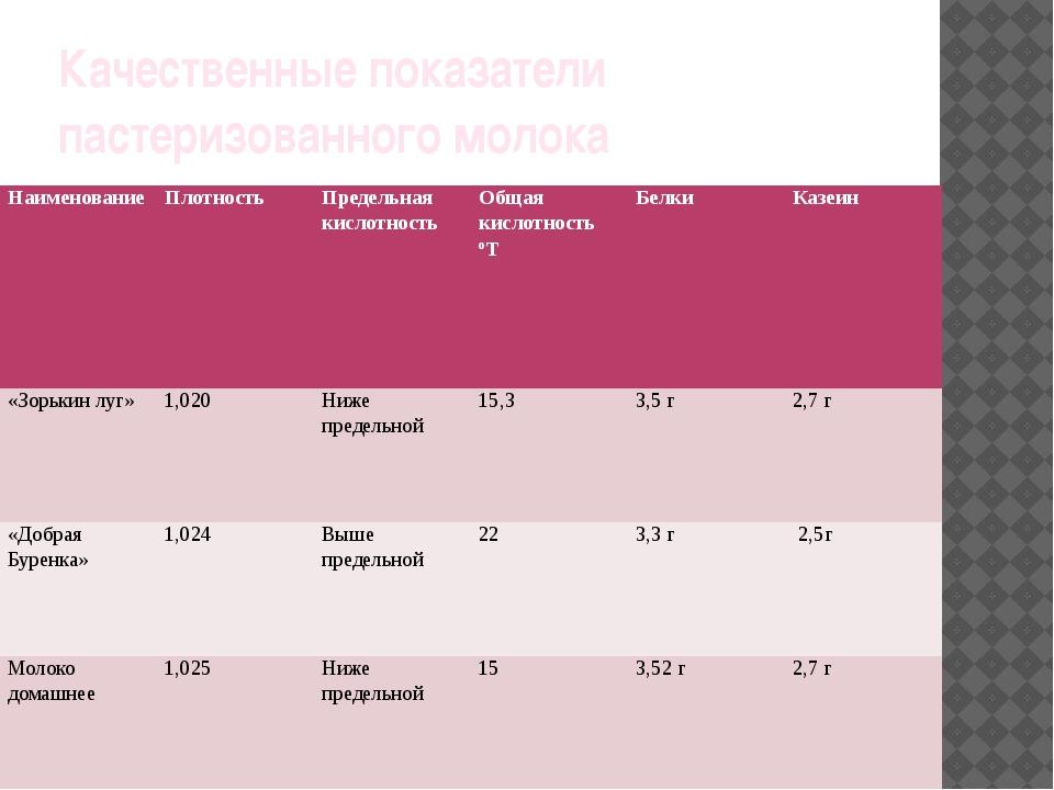 Качественные показатели пастеризованного молока Наименование Плотность Предел...