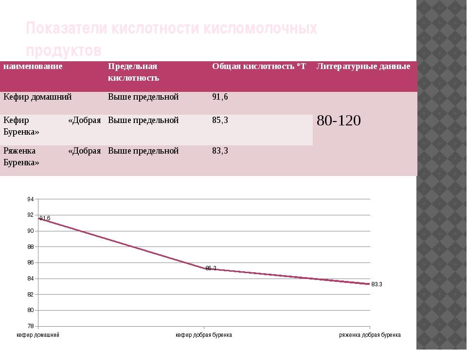 Показатели кислотности кисломолочных продуктов наименование Предельная кислот...
