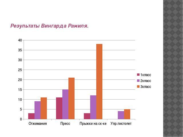 Результаты Вингарда Рамиля.
