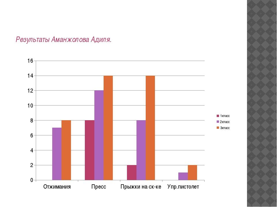 Результаты Аманжолова Адиля.