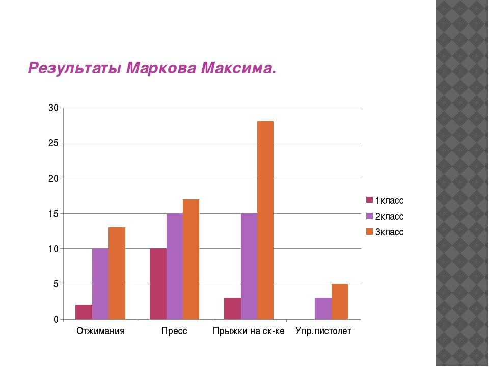 Результаты Маркова Максима.