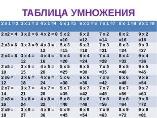 ТАБЛИЦА УМНОЖЕНИЯ 2х1 = 2 3х1 = 3 4 х 1 =4 5 х 1 =5 6 х 1 = 6 7 х 1 =7 8 х 1