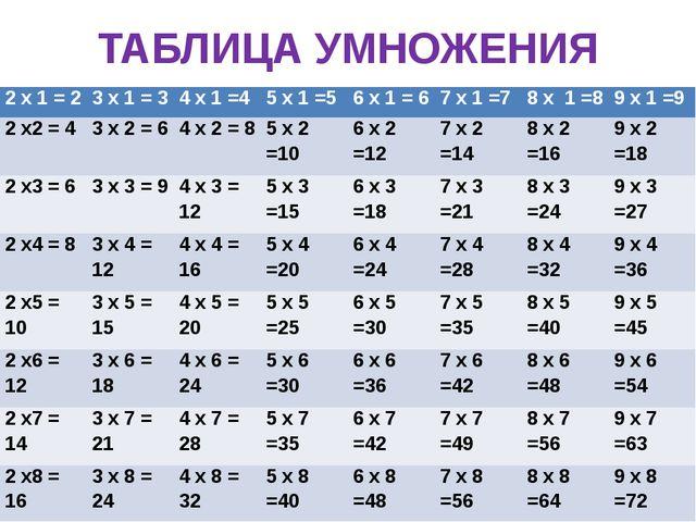 ТАБЛИЦА УМНОЖЕНИЯ 2х1 = 2 3х1 = 3 4 х 1 =4 5 х 1 =5 6 х 1 = 6 7 х 1 =7 8 х 1...