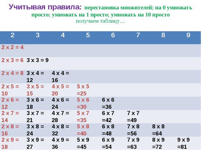 Учитывая правила: перестановка множителей; на 0 умножать просто; умножать на...
