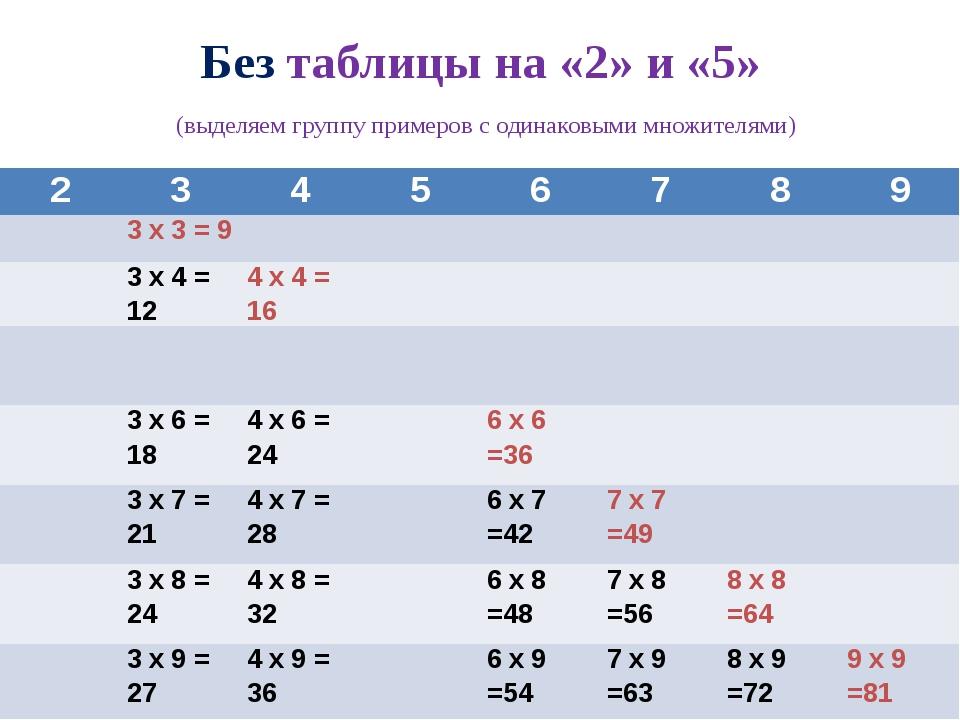 Без таблицы на «2» и «5» (выделяем группу примеров с одинаковыми множителями)...