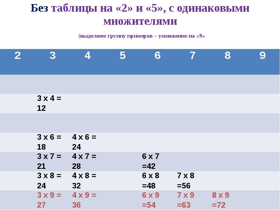 Без таблицы на «2» и «5», с одинаковыми множителями (выделяем группу примеров...