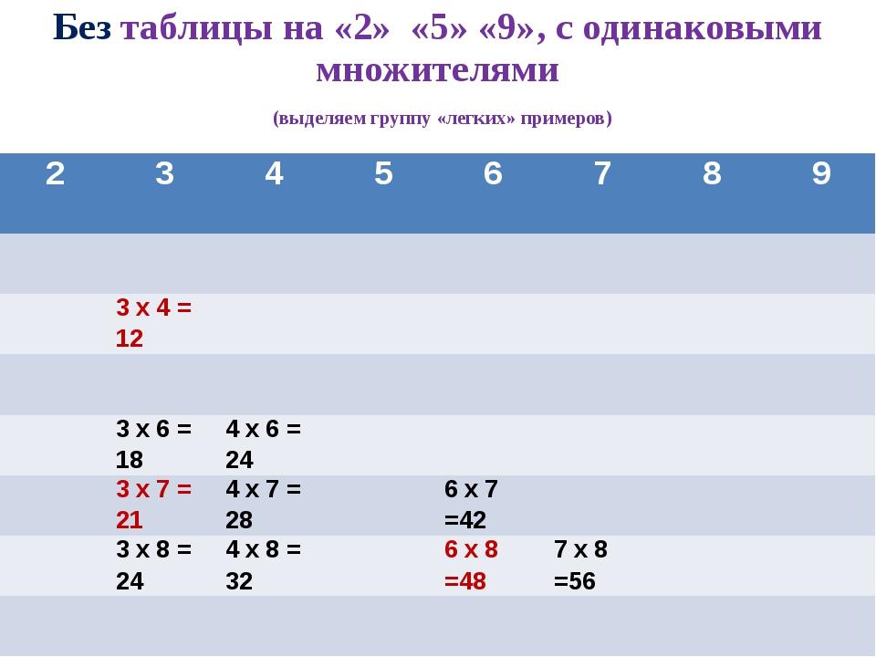 Без таблицы на «2» «5» «9», с одинаковыми множителями (выделяем группу «легки...