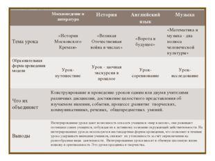 Интегрированные уроки: Математика + … Москвоведение и литератураИсторияАнг