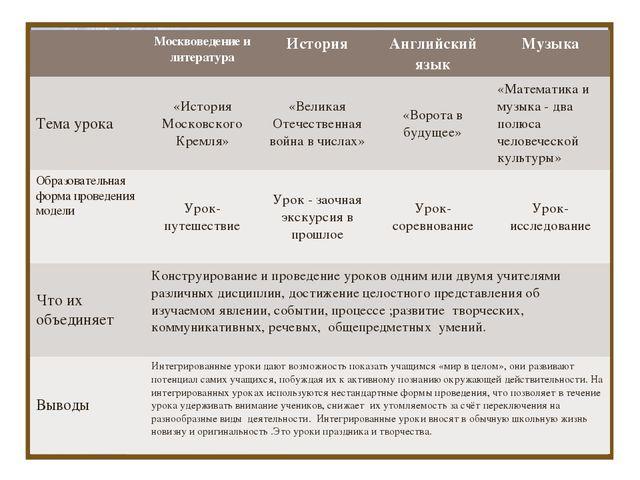 Интегрированные уроки: Математика + … Москвоведение и литератураИсторияАнг...