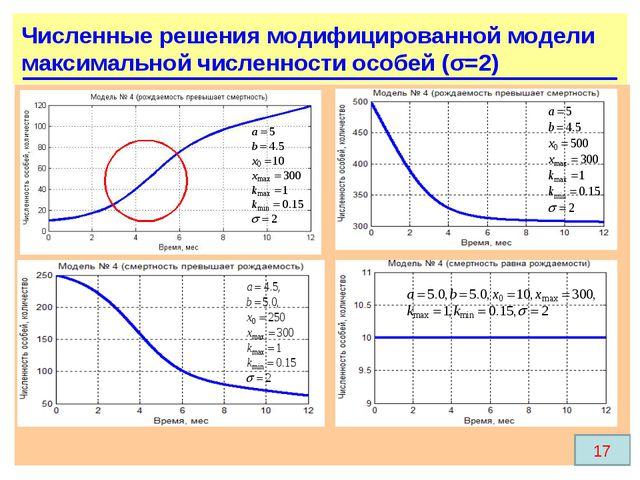 17 Численные решения модифицированной модели максимальной численности особей...