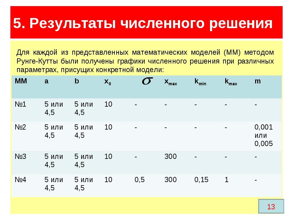 Модель Ферхюльста 5. Результаты численного решения 13 Для каждой из представл...