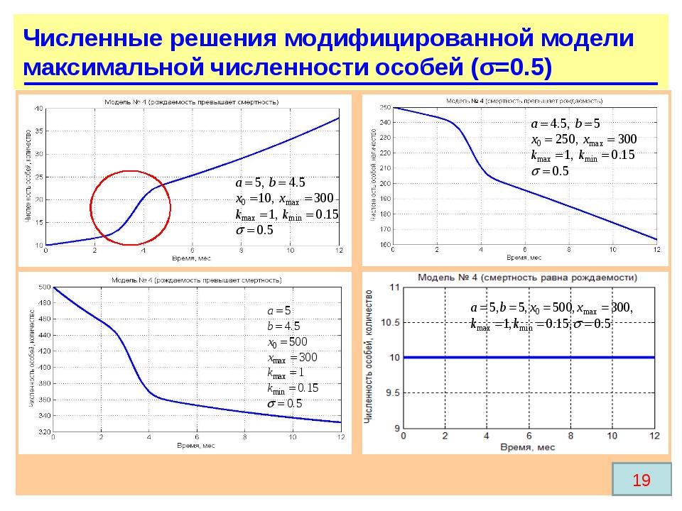Численные решения модифицированной модели максимальной численности особей (σ=...