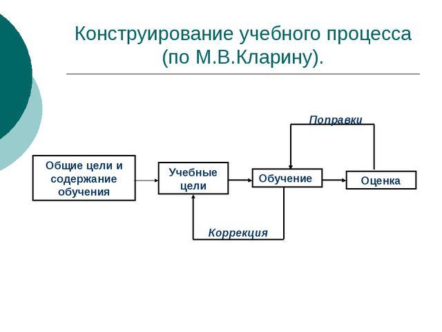 Конструирование учебного процесса (по М.В.Кларину).