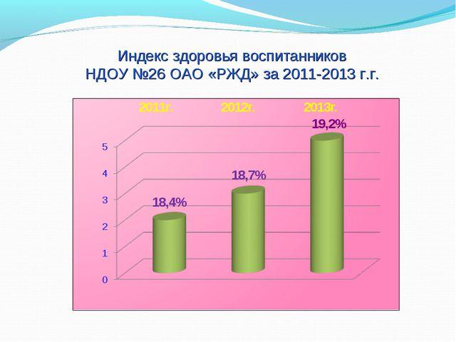 Индекс здоровья воспитанников НДОУ №26 ОАО «РЖД» за 2011-2013 г.г.