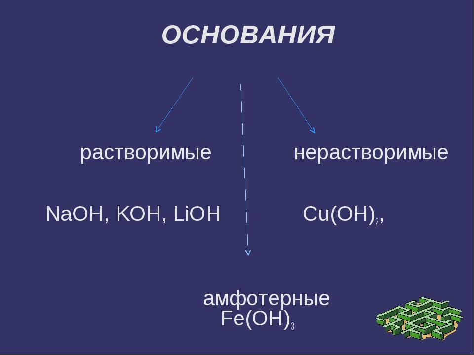 растворимые нерастворимые NaOH, KOH, LiOH Cu(OH)2, амфотерные Fe(OH)3 ОСНОВА...