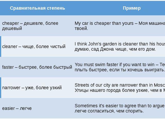 Сравнительная степень Пример cheap–дешевый cheaper–дешевле, более дешевый M...