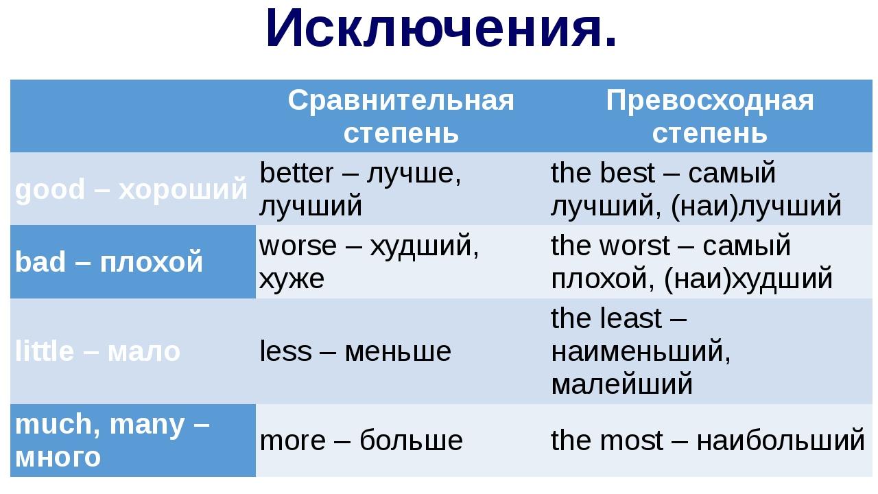 Исключения. Сравнительная степень Превосходная степень good–хороший better–лу...