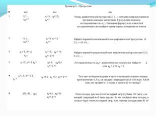 Тренажер 5: «Прогрессии» №нпсппсвпс 13;7.... а15 =?а, =1; а6=2,5; а4=?