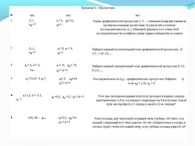 Тренажер 5: «Прогрессии» №нпсппсвпс 13;7.... а15 =?а, =1; а6=2,5; а4=?...