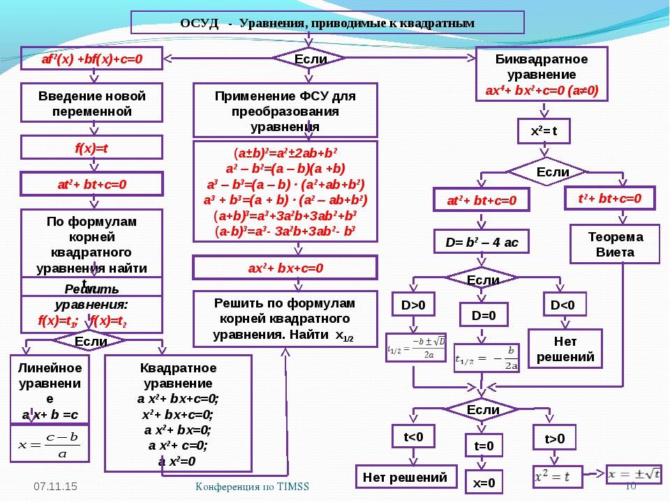 * Конференция по TIMSS * ОСУД - Уравнения, приводимые к квадратным аf2(х) +bf...