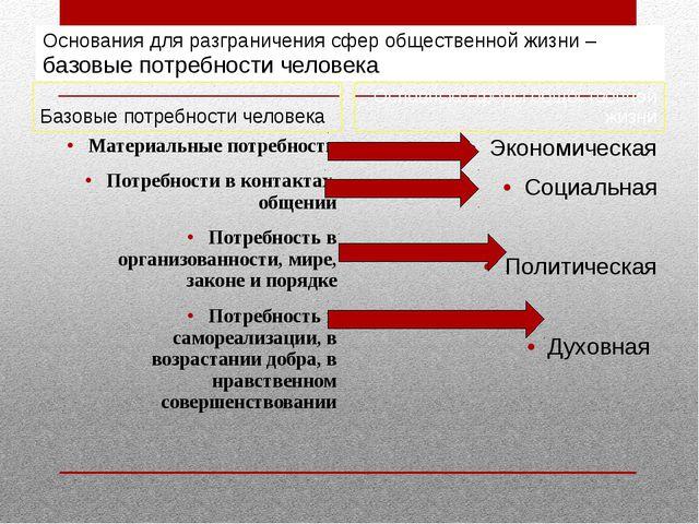 Основания для разграничения сфер общественной жизни – базовые потребности чел...