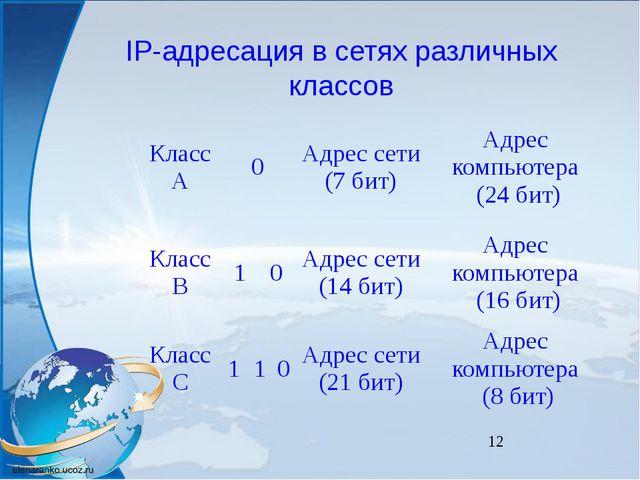 IP-адресация в сетях различных классов Класс А 0 Адрес сети (7 бит) Адрес ко...