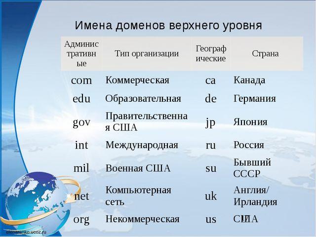 Имена доменов верхнего уровня Административные Тип организации Географически...