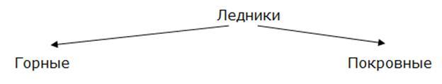http://compendium.su/geographic/8klas_3/8klas_3.files/image036.jpg