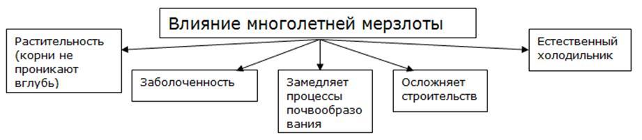 http://compendium.su/geographic/8klas_3/8klas_3.files/image035.jpg