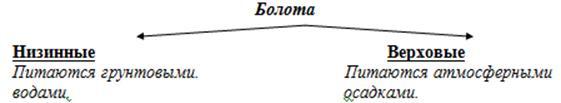 http://compendium.su/geographic/8klas_3/8klas_3.files/image033.jpg