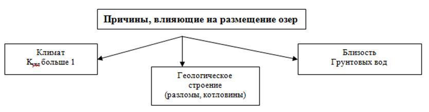 http://compendium.su/geographic/8klas_3/8klas_3.files/image032.jpg